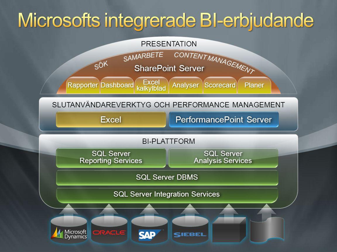 Statiska data i Excel med grafer och pivottabeller Styrkort och instrumentbrädor i SharePoint Excel Services med filer SQL Server SP2 för att borra i data PerformancePoint Server med analys i ProClarity Analysera