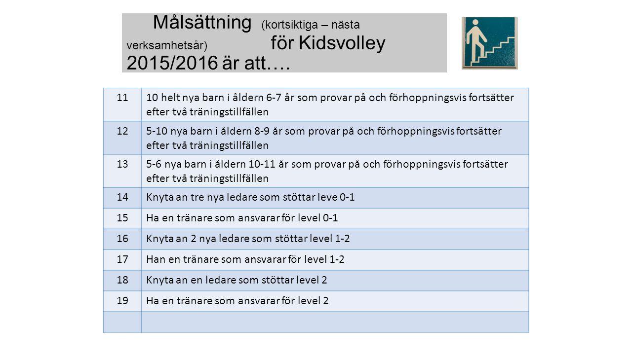 1110 helt nya barn i åldern 6-7 år som provar på och förhoppningsvis fortsätter efter två träningstillfällen 125-10 nya barn i åldern 8-9 år som prova