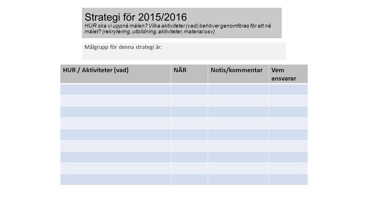 Strategi för 2015/2016 HUR ska vi uppnå målen? Vilka aktiviteter (vad) behöver genomföras för att nå målet? (rekrytering, utbildning, aktiviteter, mat