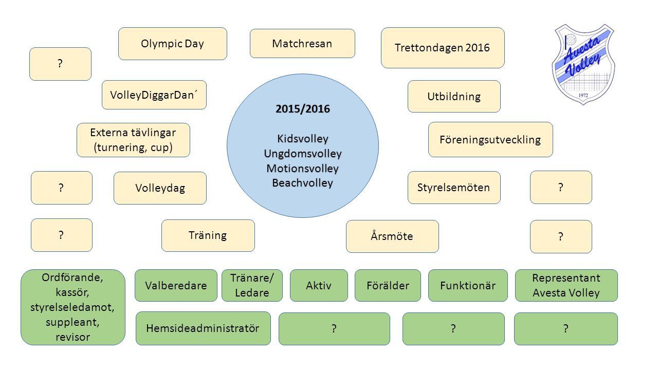 2015/2016KidsvolleyUngdomsvolleyMotionsvolleyBeachvolley Utbildning Träning Externa tävlingar (turnering, cup) Hemsideadministratör Valberedare Tränar