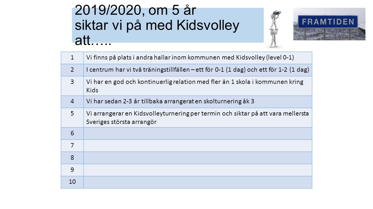 1Vi finns på plats i andra hallar inom kommunen med Kidsvolley (level 0-1) 2I centrum har vi två träningstillfällen – ett för 0-1 (1 dag) och ett för