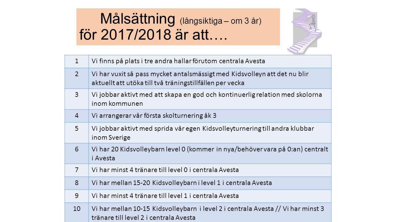 1Vi finns på plats i tre andra hallar förutom centrala Avesta 2Vi har vuxit så pass mycket antalsmässigt med Kidsvolleyn att det nu blir aktuellt att
