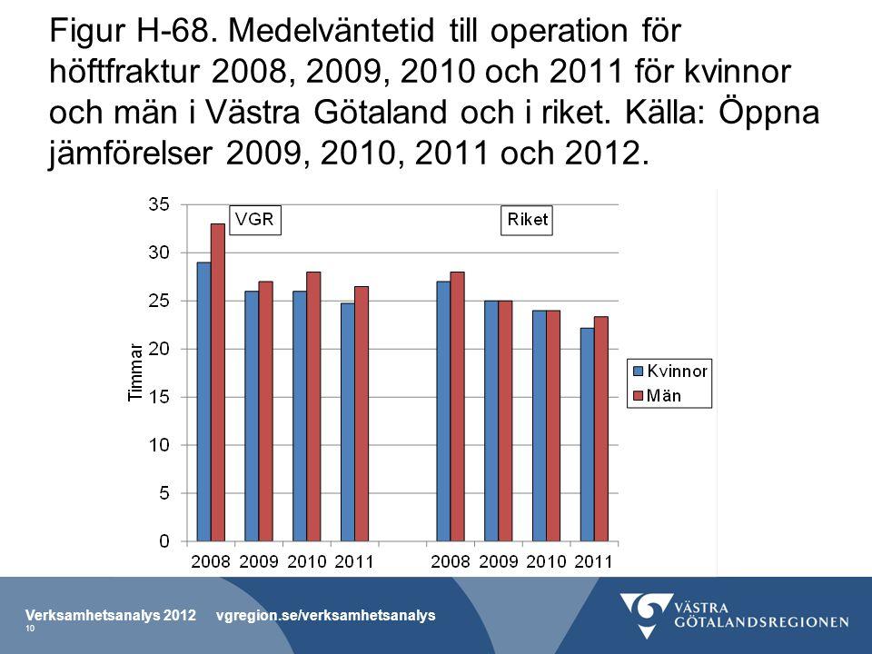 Figur H-68. Medelväntetid till operation för höftfraktur 2008, 2009, 2010 och 2011 för kvinnor och män i Västra Götaland och i riket. Källa: Öppna jäm