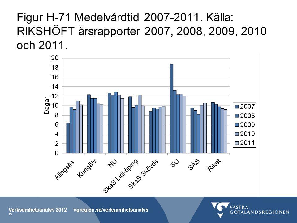 Figur H-71 Medelvårdtid 2007-2011. Källa: RIKSHÖFT årsrapporter 2007, 2008, 2009, 2010 och 2011. Verksamhetsanalys 2012 vgregion.se/verksamhetsanalys
