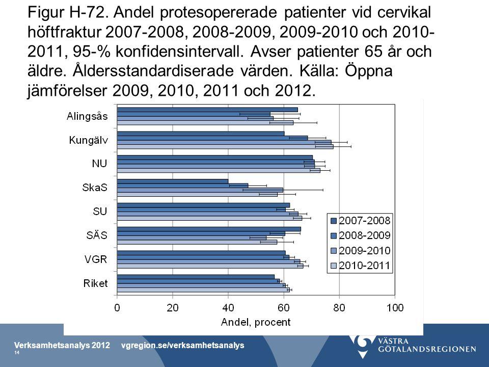 Figur H-72. Andel protesopererade patienter vid cervikal höftfraktur 2007-2008, 2008-2009, 2009-2010 och 2010- 2011, 95-% konfidensintervall. Avser pa