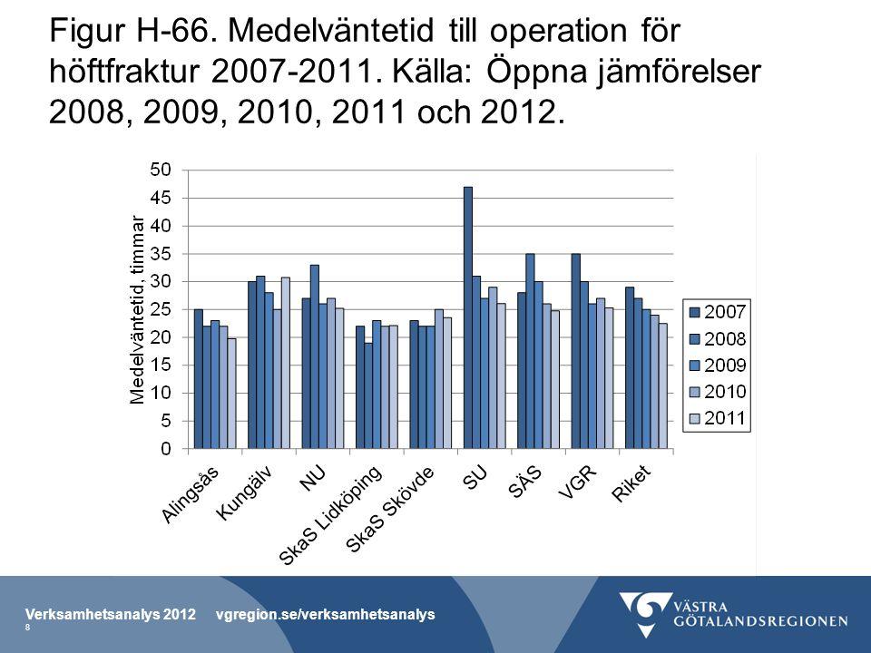 Figur H-66. Medelväntetid till operation för höftfraktur 2007-2011. Källa: Öppna jämförelser 2008, 2009, 2010, 2011 och 2012. Verksamhetsanalys 2012 v