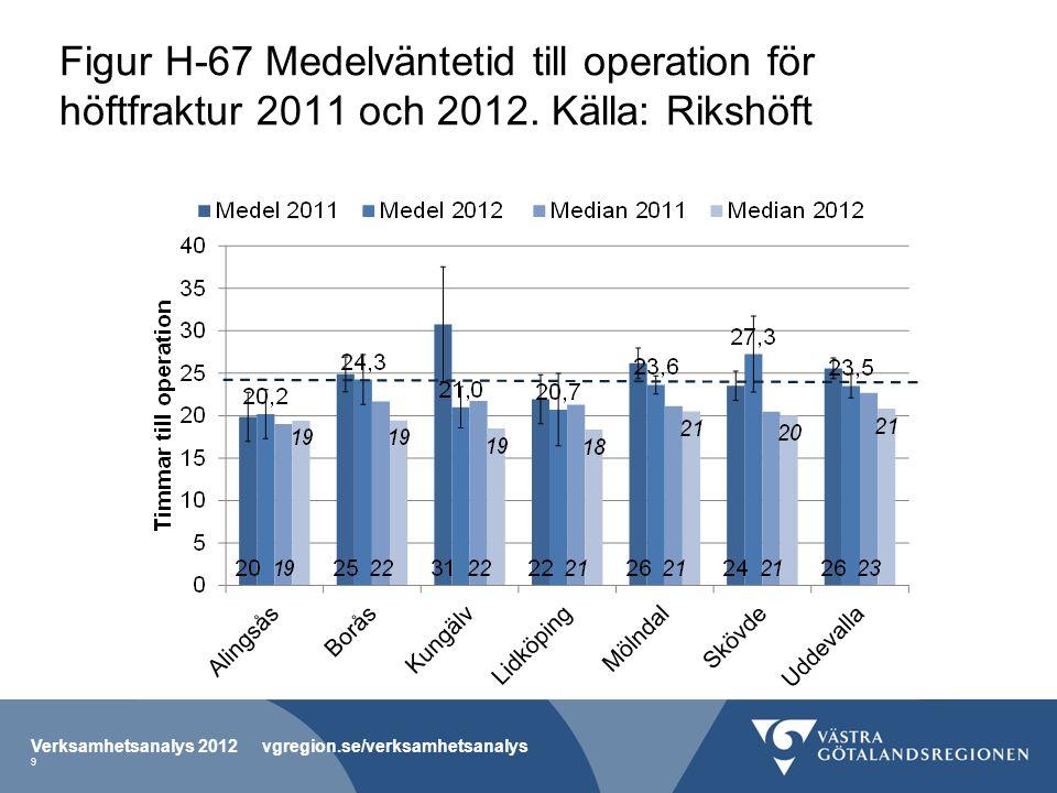Figur H-67 Medelväntetid till operation för höftfraktur 2011 och 2012. Källa: Rikshöft Verksamhetsanalys 2012 vgregion.se/verksamhetsanalys 9