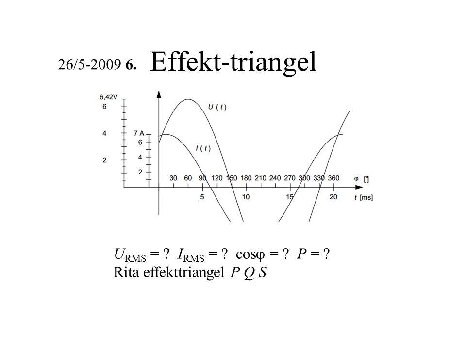 William Sandqvist william@kth.se Resonanskretsens bandbredd Parallellresistansen är parallellkopplad med R 1 : Den resulterande bandbredden fås ur resonanskretsens Q-värde: