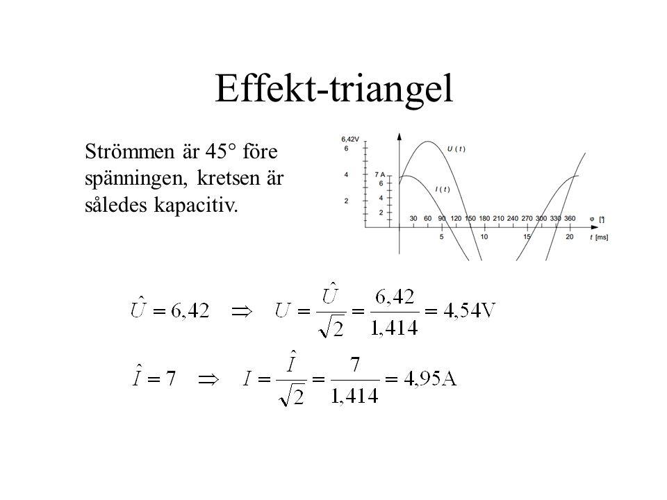 Effekt-triangel Strömmen är 45  före spänningen, kretsen är således kapacitiv.