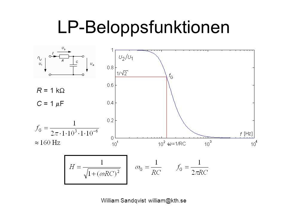 William Sandqvist william@kth.se LP-Beloppsfunktionen R = 1 k  C = 1  F