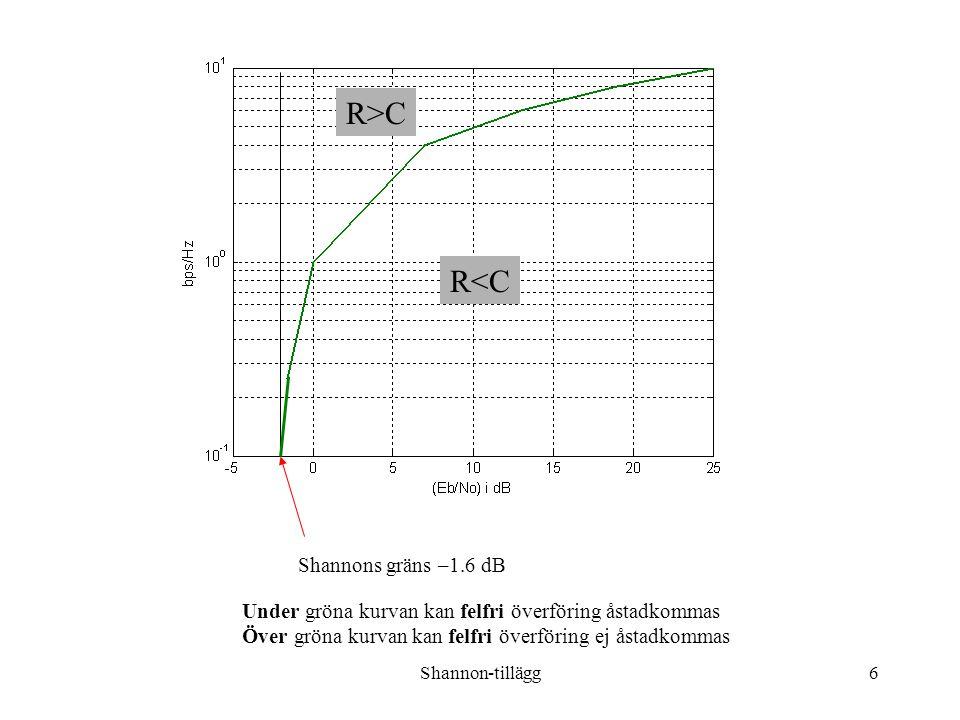 Shannon-tillägg6 Shannons gräns –1.6 dB Under gröna kurvan kan felfri överföring åstadkommas Över gröna kurvan kan felfri överföring ej åstadkommas R<C R>C