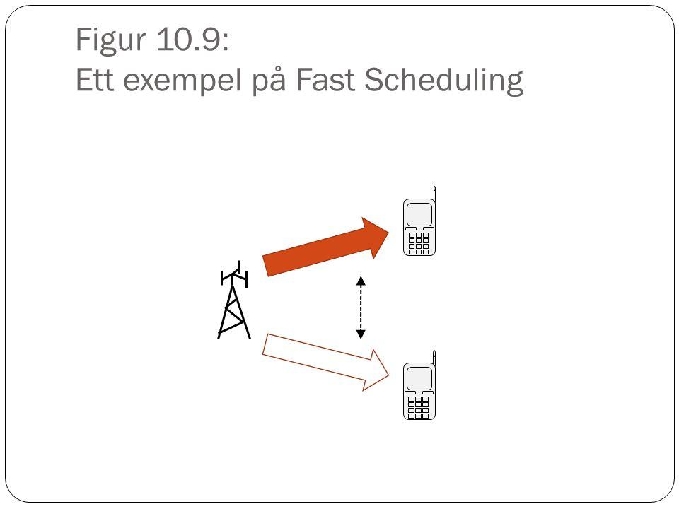 Figur 10.9: Ett exempel på Fast Scheduling