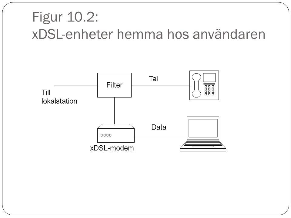 Figur 10.2: xDSL-enheter hemma hos användaren Filter xDSL-modem Tal Data Till lokalstation