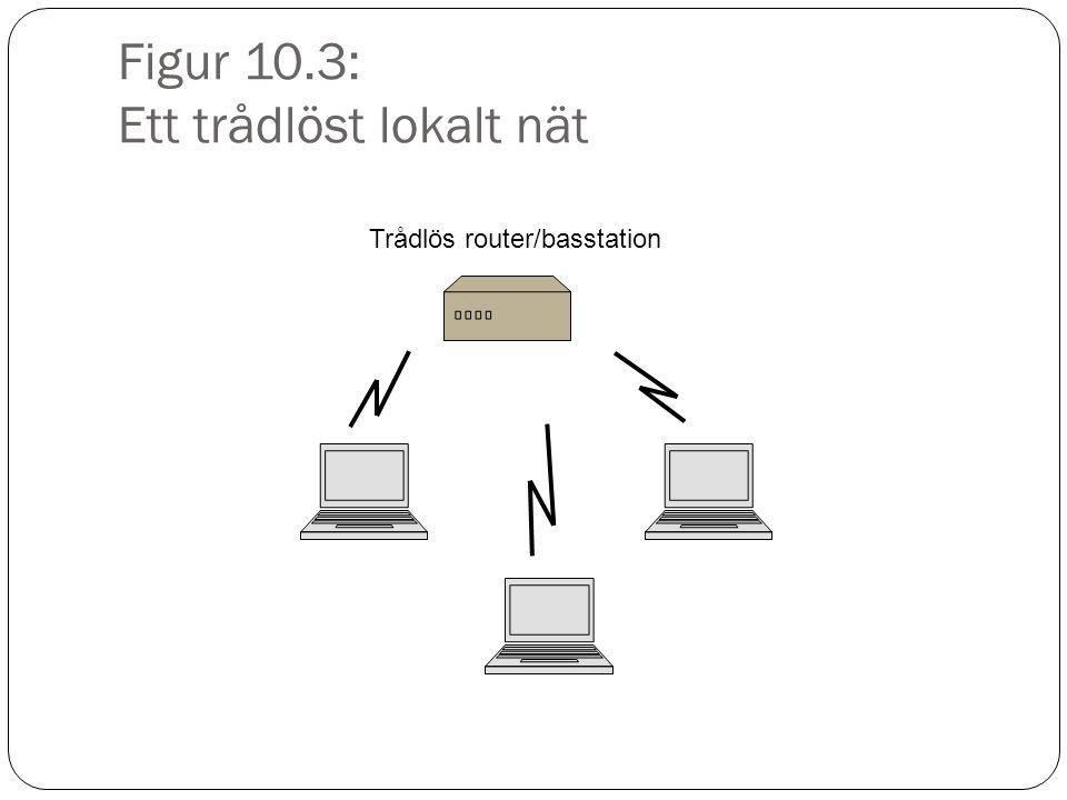 Figur 10.3: Ett trådlöst lokalt nät Trådlös router/basstation
