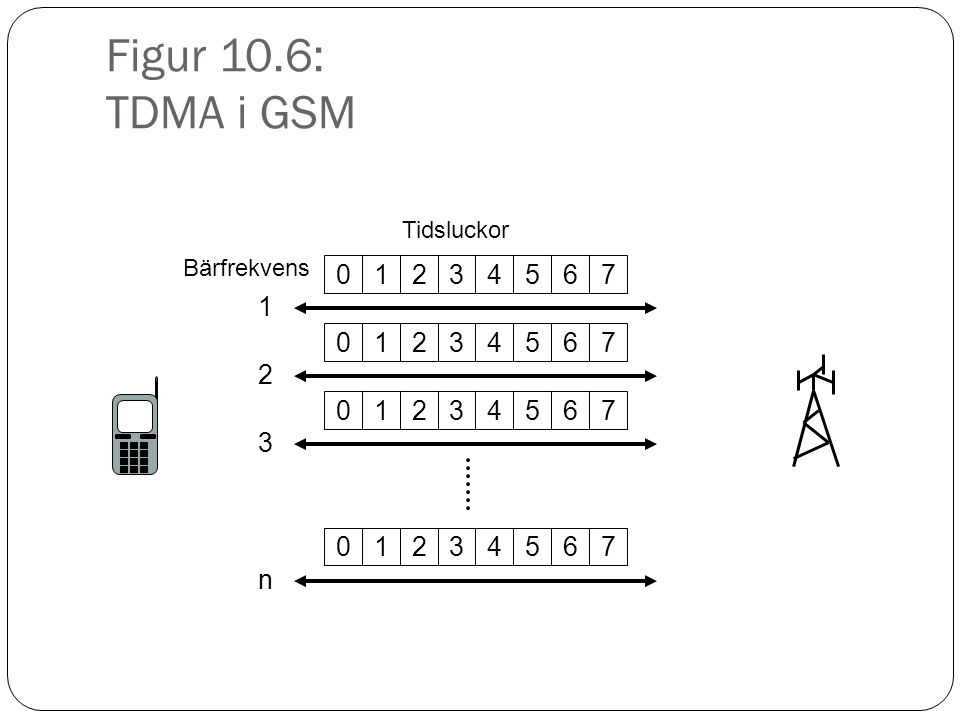 Figur 10.6: TDMA i GSM 01234567 Bärfrekvens 1 01234567 2 01234567 3 01234567 n Tidsluckor
