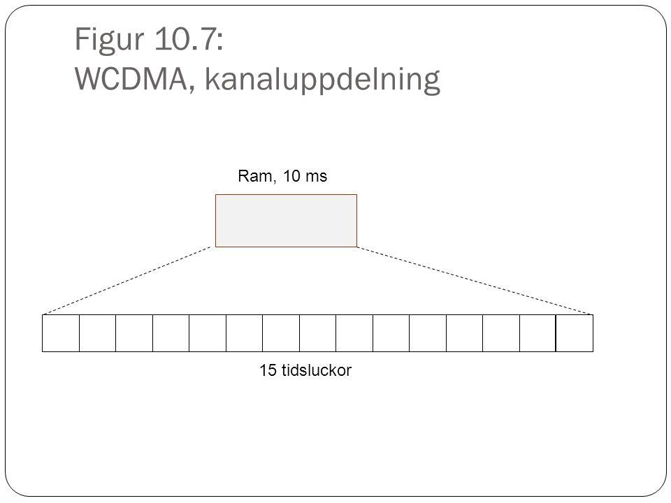 Figur 10.8: Ett exempel på dynamisk allokering av bandbredd Telefonsamtal Data med hög bithastighet (1 MS) Data med låg bithastighet (1 MS) Bandbredd Tid 10 ms Data med hög bithastighet (1 MS) Data med låg bithastighet (1 MS)