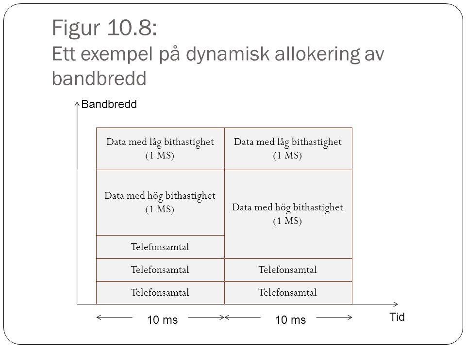 Figur 10.8: Ett exempel på dynamisk allokering av bandbredd Telefonsamtal Data med hög bithastighet (1 MS) Data med låg bithastighet (1 MS) Bandbredd