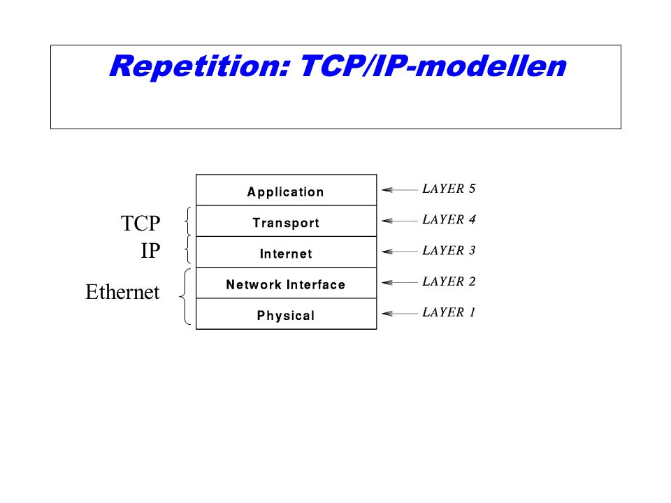 Repetition: TCP/IP-modellen TCP IP Ethernet