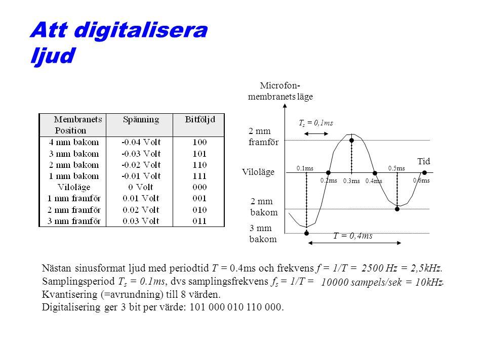 Att digitalisera ljud Microfon- membranets läge Tid Viloläge 3 mm bakom 2 mm framför 2 mm bakom T = 0,4ms 0.1ms 0.2ms 0.3ms0.4ms 0.5ms 0.6ms T s = 0,1
