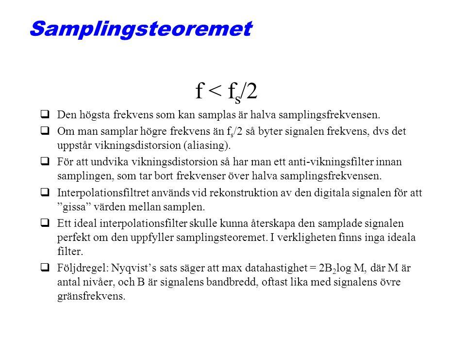 Samplingsteoremet f < f s /2 qDen högsta frekvens som kan samplas är halva samplingsfrekvensen. qOm man samplar högre frekvens än f s /2 så byter sign