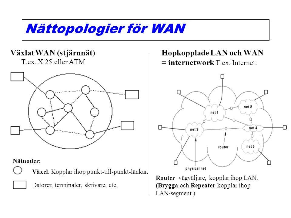 LAN-topologier 1.Stjärnnät, t.ex. ATM (Växlat nät, dvs flera punkt-till- punkt-länkar).