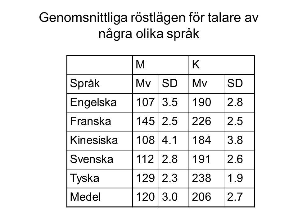 Produktion av F0 Röstläge –genomsnittlig F0 för enskilda talare –beroende på stämläppsstorlek längst hos män --> lägre kortast hos barn --> högst kvin