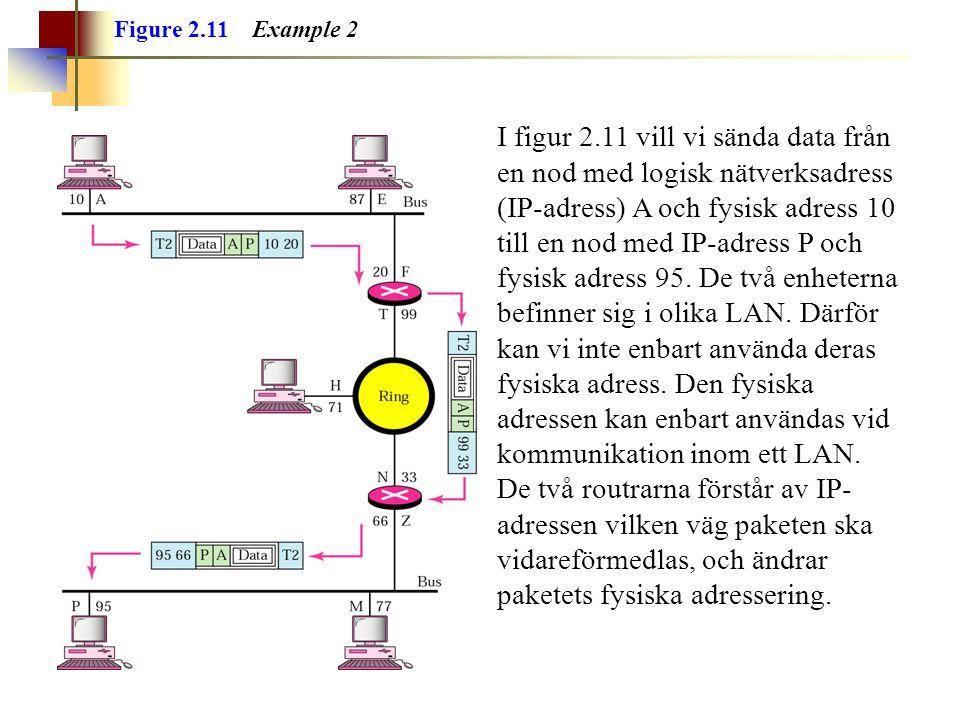 Figure 2.11 Example 2 I figur 2.11 vill vi sända data från en nod med logisk nätverksadress (IP-adress) A och fysisk adress 10 till en nod med IP-adress P och fysisk adress 95.