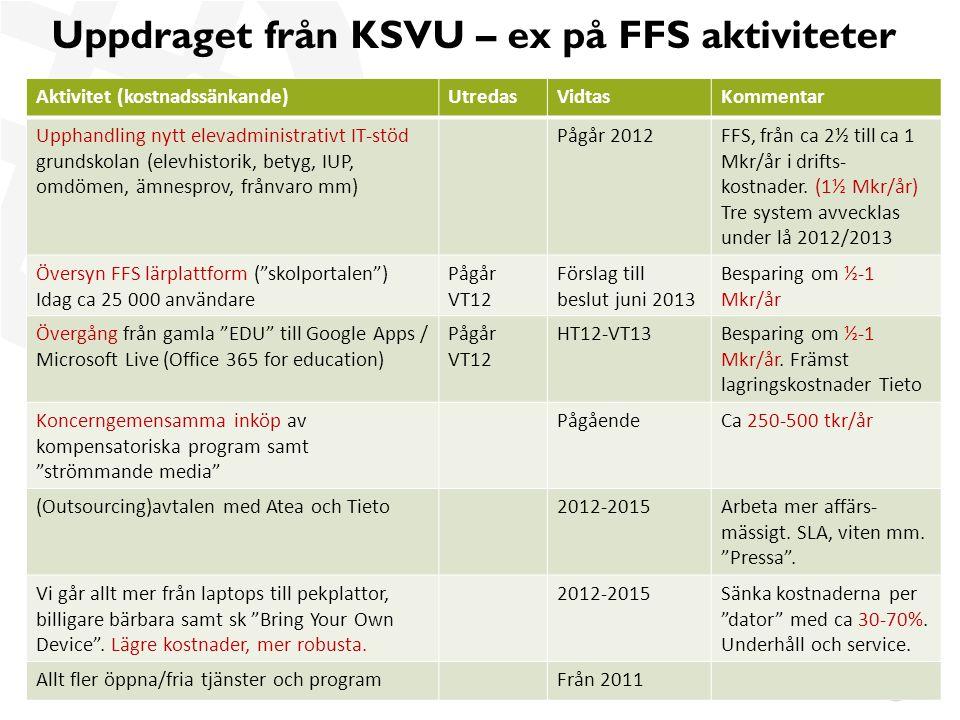 Uppdraget från KSVU – ex på FFS aktiviteter Aktivitet (kostnadssänkande)UtredasVidtasKommentar Upphandling nytt elevadministrativt IT-stöd grundskolan (elevhistorik, betyg, IUP, omdömen, ämnesprov, frånvaro mm) Pågår 2012FFS, från ca 2½ till ca 1 Mkr/år i drifts- kostnader.