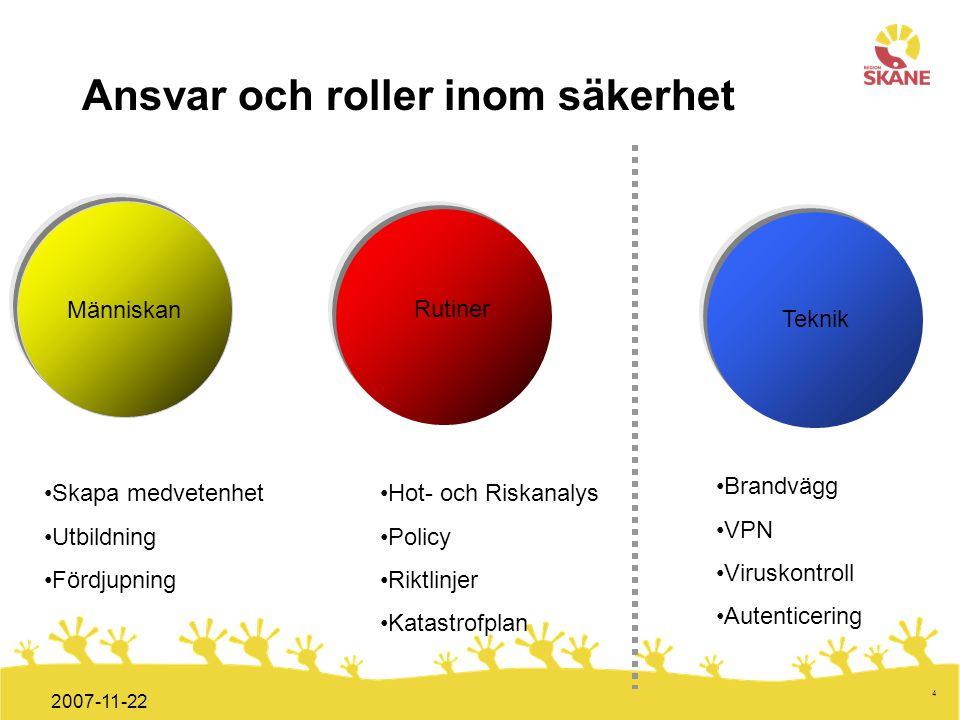 Förvaltningsledning Mål och handlingsplan ITT 2008 4 2007-11-22 Ansvar och roller inom säkerhet Människan Rutiner Teknik Skapa medvetenhet Utbildning