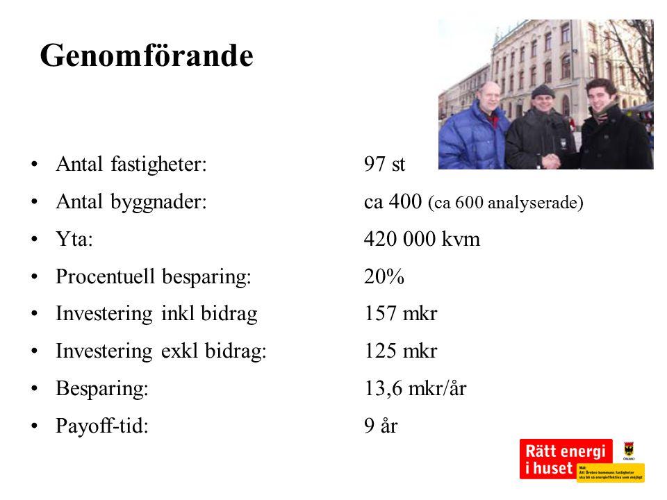 Antal fastigheter:97 st Antal byggnader:ca 400 (ca 600 analyserade) Yta:420 000 kvm Procentuell besparing:20% Investering inkl bidrag157 mkr Investeri
