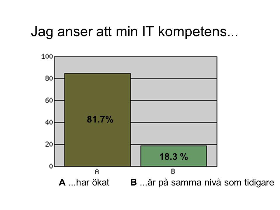 A...har ökat B...är på samma nivå som tidigare Jag anser att min IT kompetens... 81.7% 18.3 %