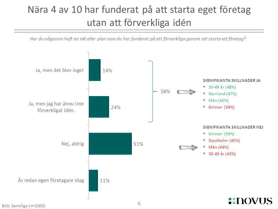 7 SIGNIFIKANTA SKILLNADER JA  18-29 år (63%)  30-49 år (57%)  Män (56%)  Kvinnor (37%) SIGNIFIKANTA SKILLNADER NEJ  Kvinnor (56%)  30-49 år (41%)  Män (38%)  18-29 år (32%) Nära hälften av de som ej funderat på att starta eget företag skulle kunna tänka sig att göra det om de fick en bra affärsidé 7 BAS: Aldrig haft idé/plan på eget företag (n=515) Skulle du kunna tänka dig att starta ett eget företag om du fick en bra affärsidé.