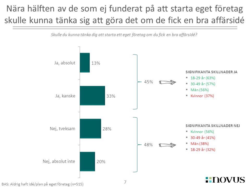 8 SIGNIFIKANTA SKILLNADER MÄN  Nöjd nuvarande anställning (31%)  Tror inte på affärsidé (14%)  Lat (10%) SIGNIFIKANTA SKILLNADER KVINNOR  Kan inte tillräckligt om driva ftg (32%)  Lån/finansiering (18%) SIGNIFIKANTA SKILLNADER 18-29 år  Kan inte tillräckligt om driva ftg (38%)  Inte intresserad (26%)  Tror inte på affärsidé (18%)  Lat (13%) SIGNIFIKANTA SKILLNADER 30-49 år  Vill inte riskera trygghet (36%)  Nöjd nuvarande anställning (33%)  Familjesituation (13%)  Vill ej gå ned i inkomst (10%) Huvudanledningarna till varför man ej är egen förtetagare är att man inte är beredd att satsa tid, brist på kunskap och rädsla för otrygghet 8 BAS: Ej egen företagare idag (n=892) Vilka av följande anledningar skulle du säga är huvudorsaken till att du inte är egen företagare idag?