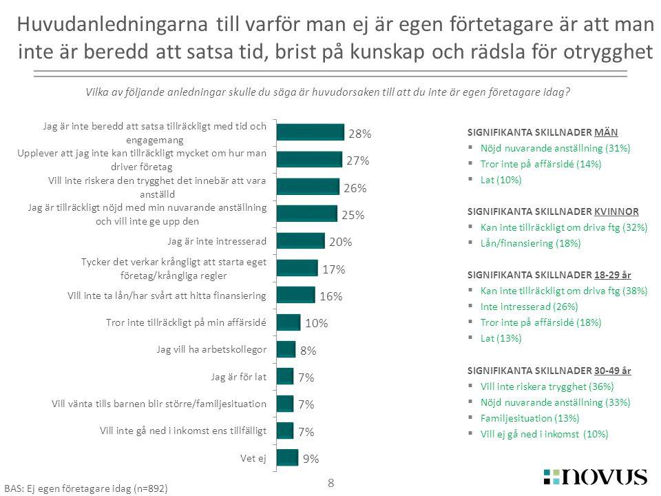 8 SIGNIFIKANTA SKILLNADER MÄN  Nöjd nuvarande anställning (31%)  Tror inte på affärsidé (14%)  Lat (10%) SIGNIFIKANTA SKILLNADER KVINNOR  Kan inte