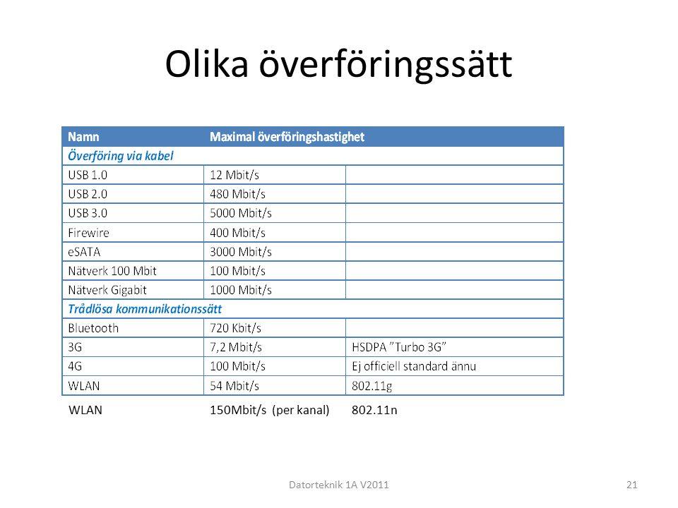 Olika överföringssätt Datorteknik 1A V201121 WLAN 150Mbit/s(per kanal) 802.11n