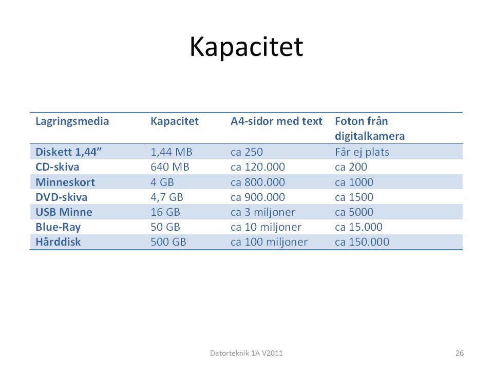 Kapacitet Datorteknik 1A V201126