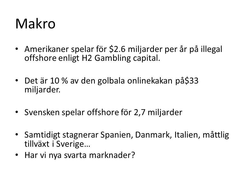 Makro Amerikaner spelar för $2.6 miljarder per år på illegal offshore enligt H2 Gambling capital. Det är 10 % av den golbala onlinekakan på$33 miljard