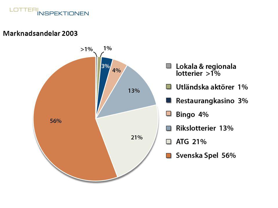 Marknadsandelar 2003