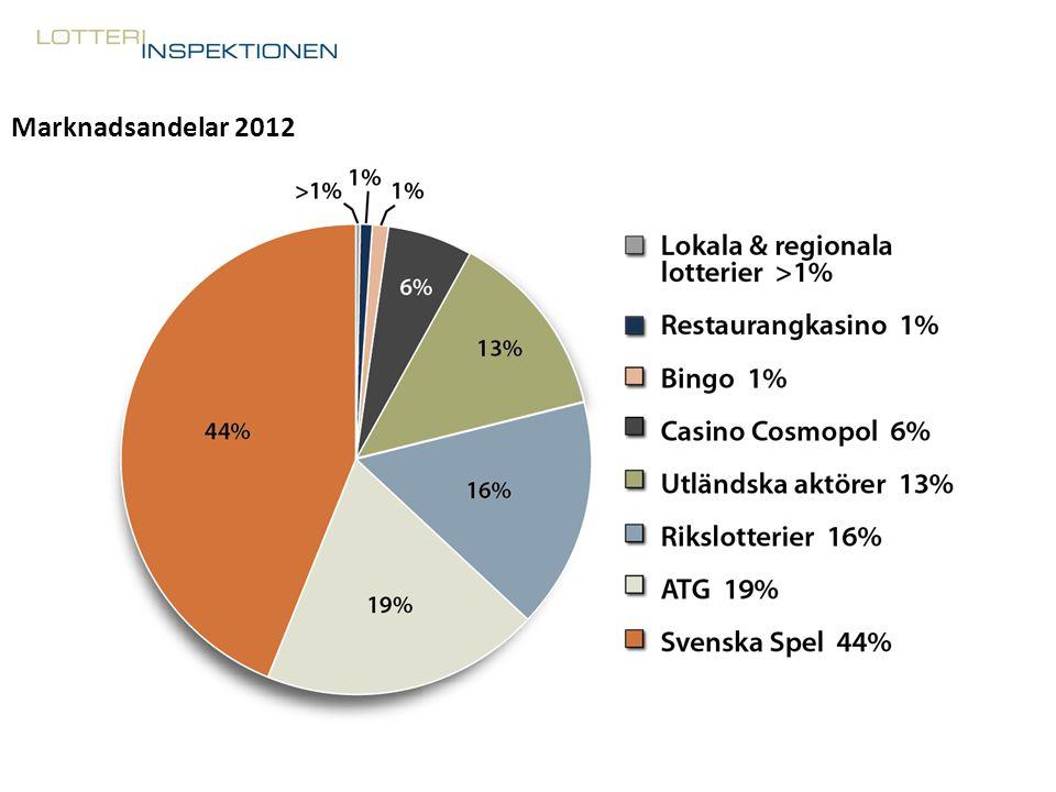 Marknadsandelar 2012