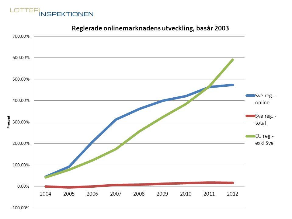 Reglerade onlinemarknadens utveckling, basår 2003