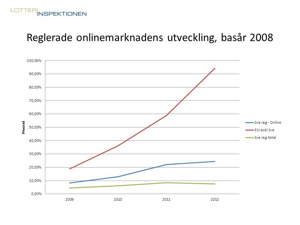 Reglerade onlinemarknadens utveckling, basår 2008