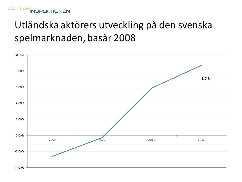 Utländska aktörers utveckling på den svenska spelmarknaden, basår 2008