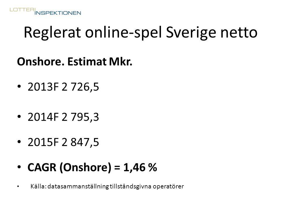 Reglerat online-spel Sverige netto Onshore. Estimat Mkr. 2013F 2 726,5 2014F 2 795,3 2015F 2 847,5 CAGR (Onshore) = 1,46 % Källa: datasammanställning