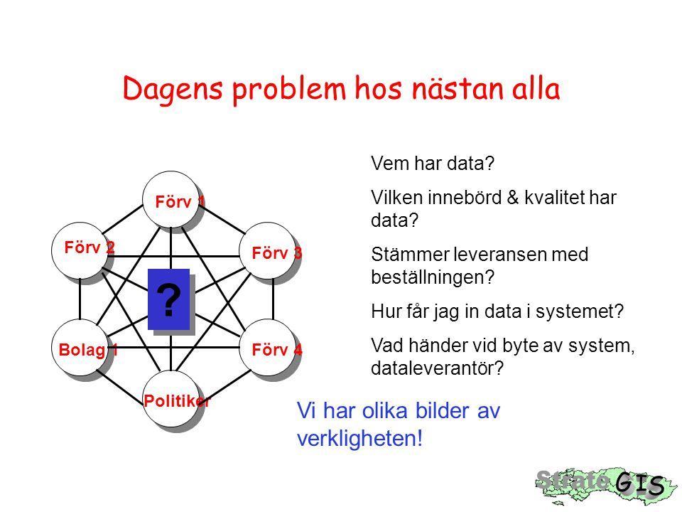 Dagens problem hos nästan alla Förv 1 Förv 3 Förv 2 Förv 4 Politiker Bolag 1 ? ? Vem har data? Vilken innebörd & kvalitet har data? Stämmer leveransen