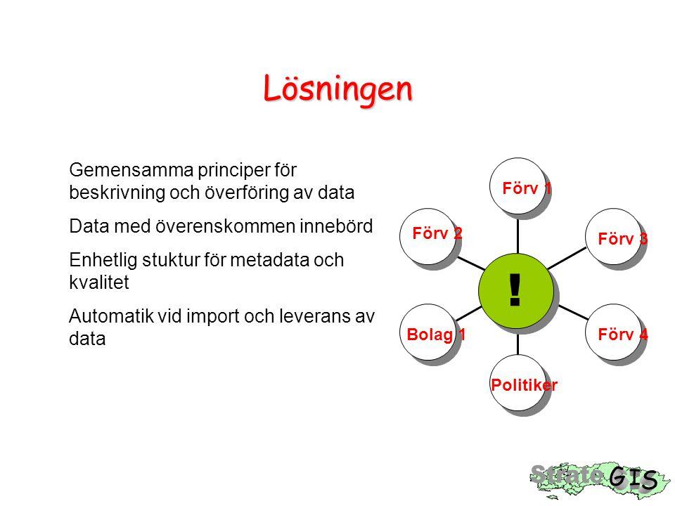 Lösningen Förv 1 Förv 3 Förv 2 Förv 4 Politiker Bolag 1 ! Gemensamma principer för beskrivning och överföring av data Data med överenskommen innebörd