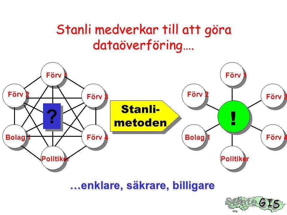 Stanli- metoden Stanli- metoden Stanli medverkar till att göra dataöverföring…. Förv 1 Förv 3 Förv 2 Förv 4 Politiker Bolag 1Förv 1 Förv 3 Förv 2 Förv