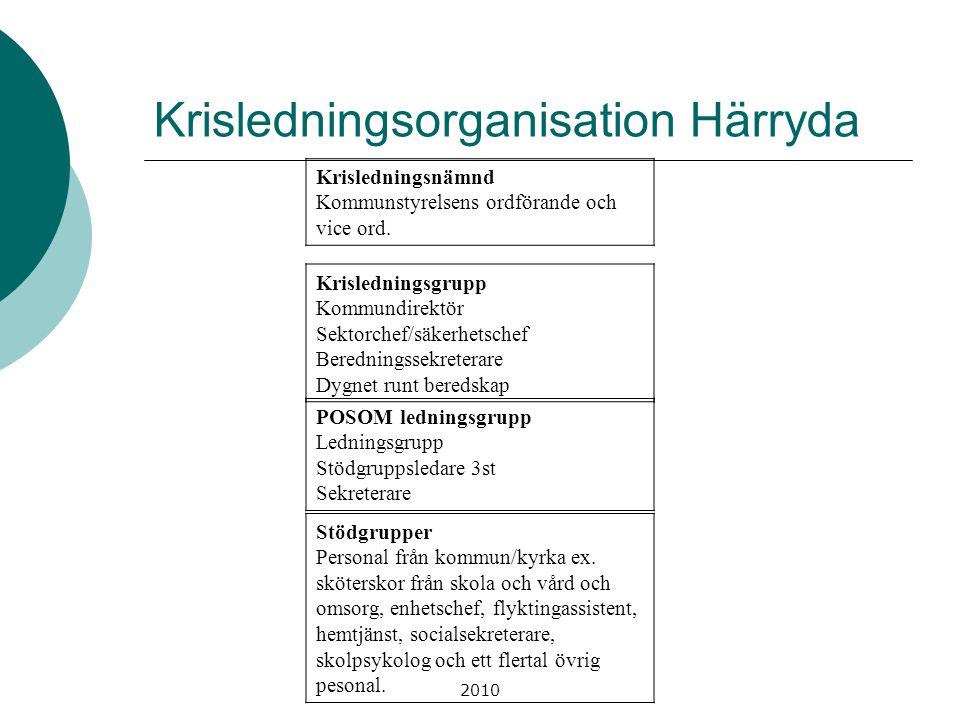 2010 Krisledningsorganisation Härryda Krisledningsnämnd Kommunstyrelsens ordförande och vice ord. Krisledningsgrupp Kommundirektör Sektorchef/säkerhet