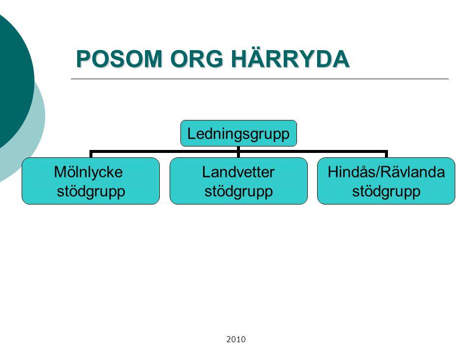 2010 LEDNINGSGRUPP POSOM Ledningsgrupp SOCIALTJÄNST MAS INDIVID-OCH FAMILJ ADMINISTRATIONUTBILDNING OCH KULTUR ADMINISTRATIV CHEF RISK- SAMORDNARE TEKNIK OCH FÖRSÖRJNING FÖRSÖRJNING BEREDSKAPS- CHEFINFORMATIONEN INFORMATÖRSTÖDGRUPPSS-LEDARE SOCIALTJÄNSTSVENSKAKYRKAN PRÄSTPRIMÄRVÅRDEN Verksamhetschef