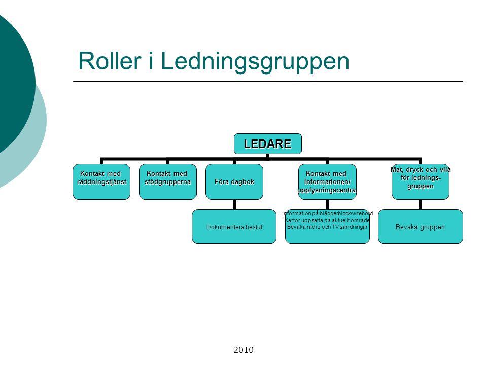 2010 Roller i LedningsgruppenLEDARE Kontakt med räddningstjänst stödgrupperna Föra dagbok Dokumentera beslut Kontakt med Informationen/upplysningscent