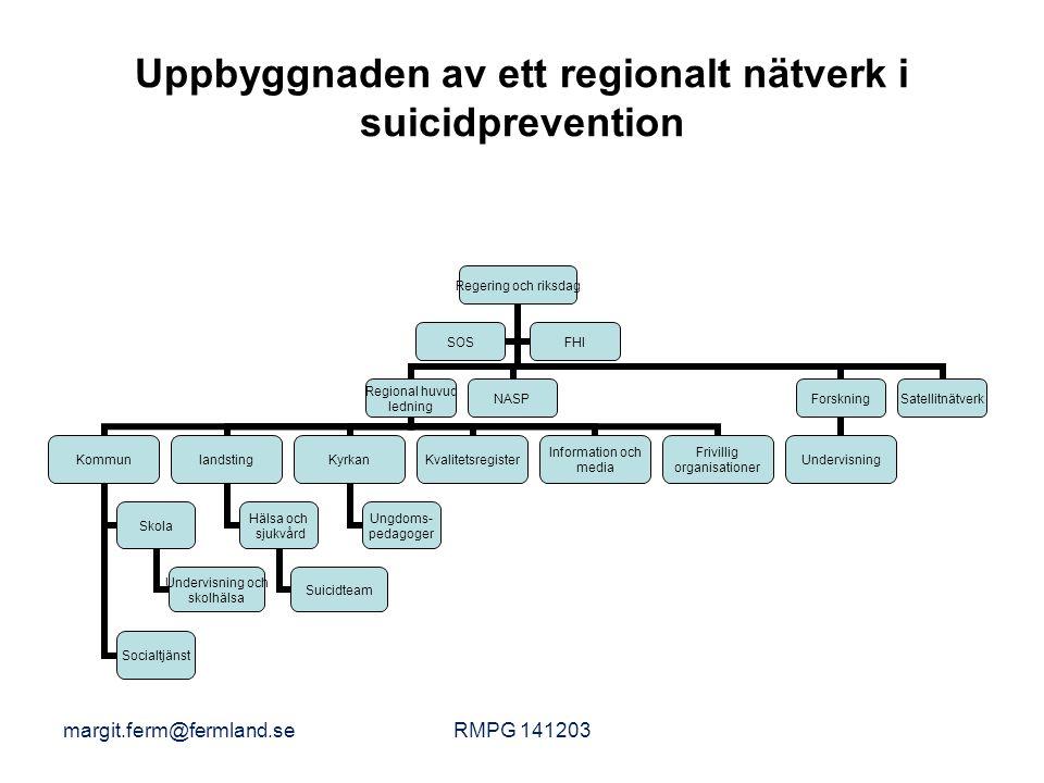 Uppbyggnaden av ett regionalt nätverk i suicidprevention Regering och riksdag Regional huvud ledning Kommun Skola Undervisning och skolhälsa Socialtjä